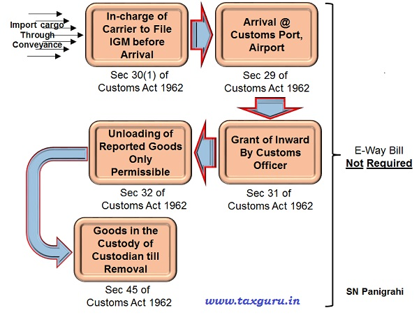 Customs Entry Inward – E-Way Bill