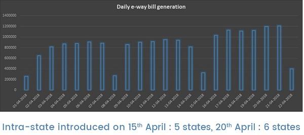 Daily E-Way Bill Generation