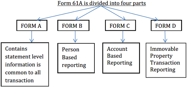 Form 61A is divided into four parts
