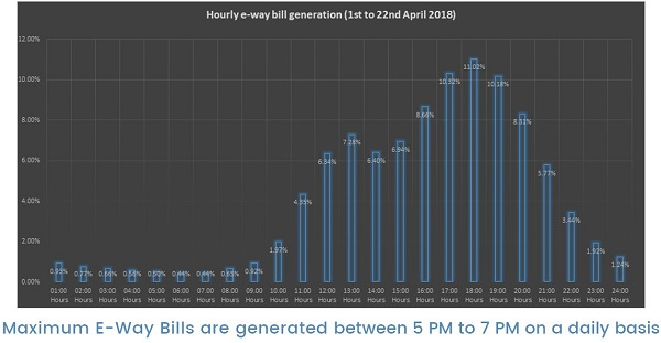 Hourly E-Way bills generation from 1st April to 22nd April 2018
