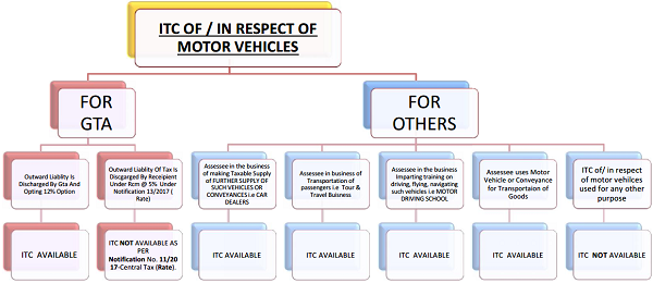 ITC of In Respect of Motor Vehicles