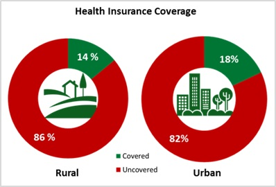 Need for Health Insurance
