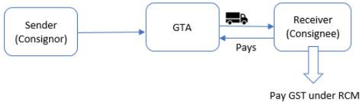 Payment by Receiver