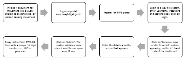 Process to be followed by a registered person while generating from online portal