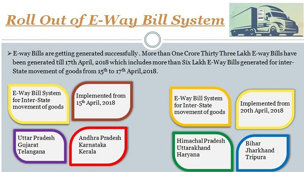 Roll out of EWAYBILL System