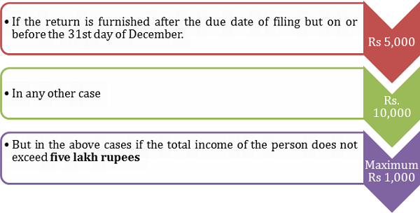 Section 234F (Penalty for late filing of ITR)
