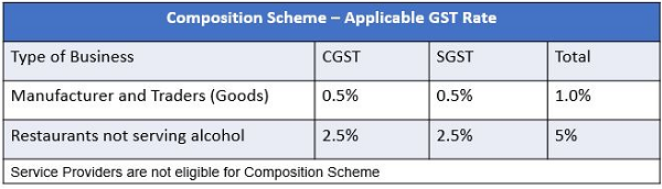 Composition Scheme - Applicable GST Rate