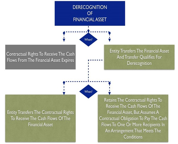 Derecognition of Financial Assets