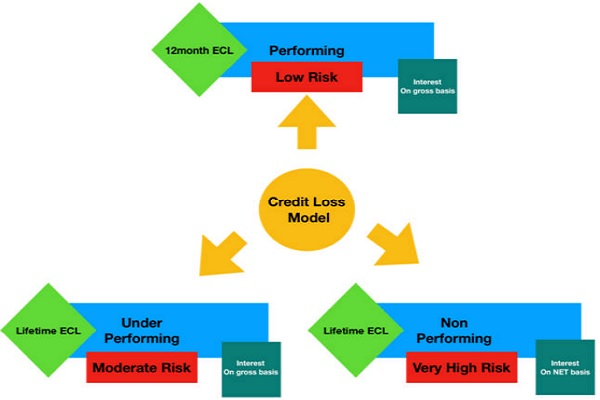 Expected Credit Loss Model