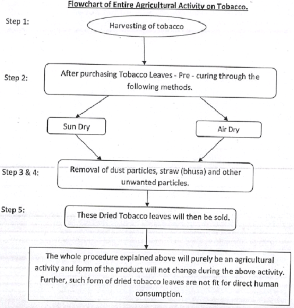 Flowchart of Entire Agricultural Activity on Tobacco.