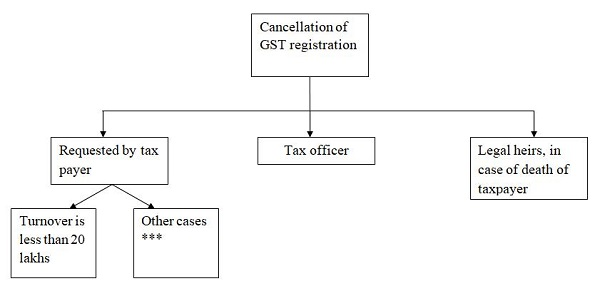 GST Registration Cancellation using Portal