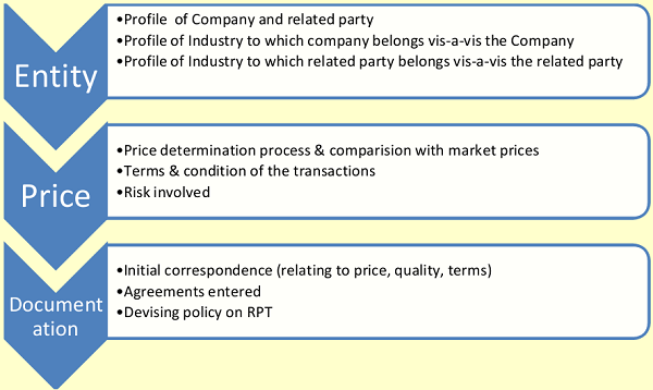 Related Party Transactions For Unlisted Companies