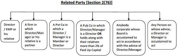 Related Party Section 2(76)