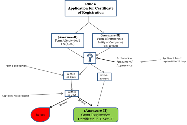 Rules 6 Application for Certificate of Registration