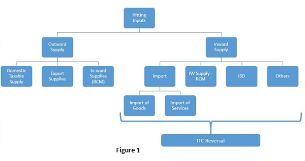 Understanding the Performa of GSTR 3B