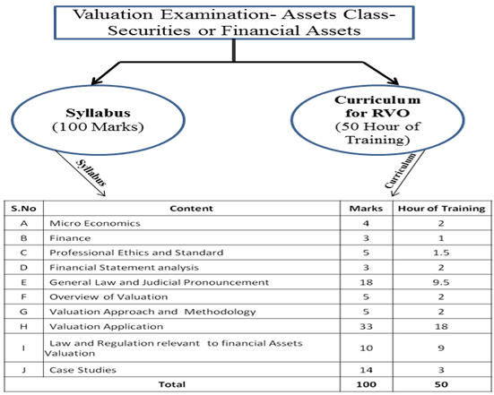 Valuation Examination - Assets Class- Securities or Financial Assets