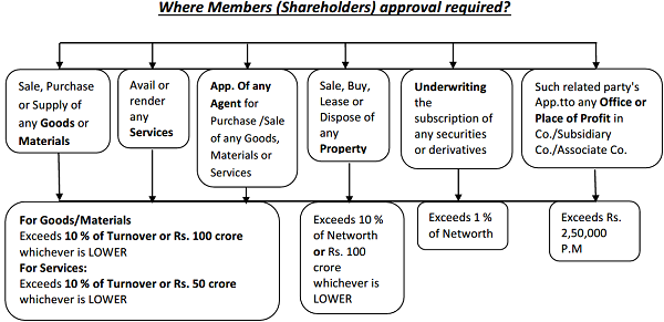 Where Members (Shareholders) approval required