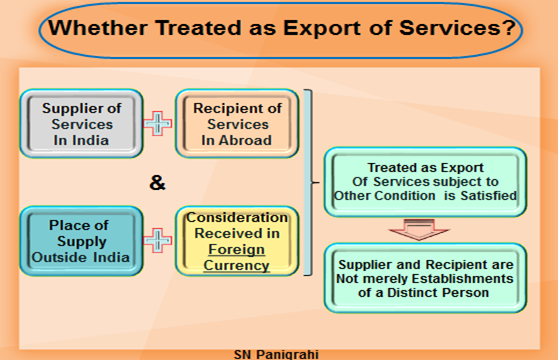 wheter Treated as Export of Services