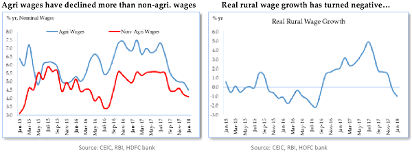 Both agri and non-agri wages have declined, the former more than the latter