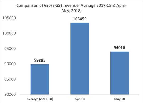 Comparison of Gross GST revenue