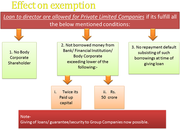 Effect on Exemption