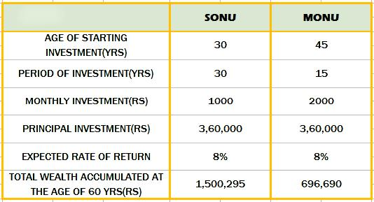Example of Early Investment in Mutual FUnds