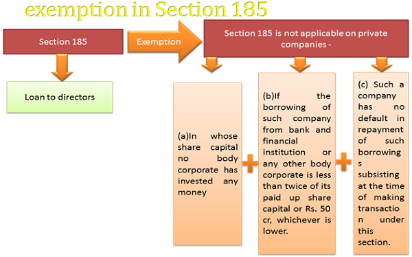 Exemption in section 185