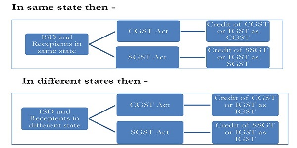 Manner of Distribution of Credit by Input Service Distributor (ISD)