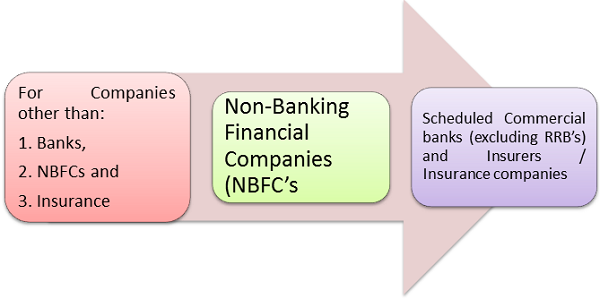 Non-Banking Financial Companies NBFC's