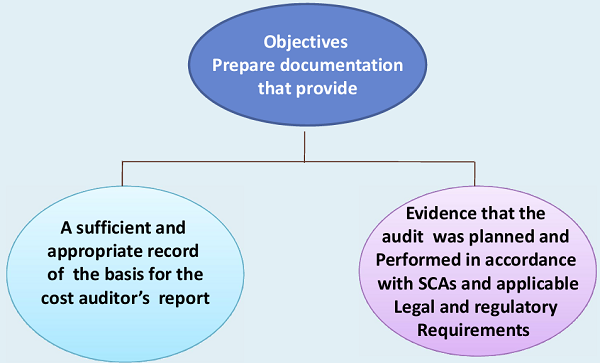 Objective prepare documentation that provide
