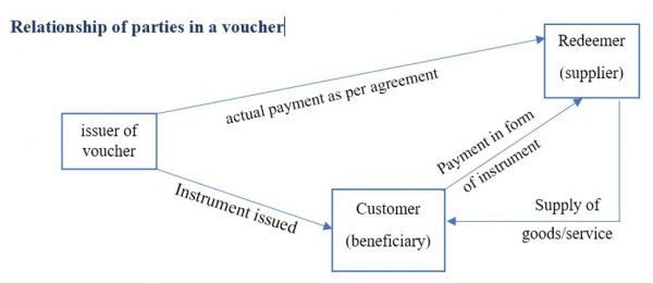 Relationship of Partices in a Voucher