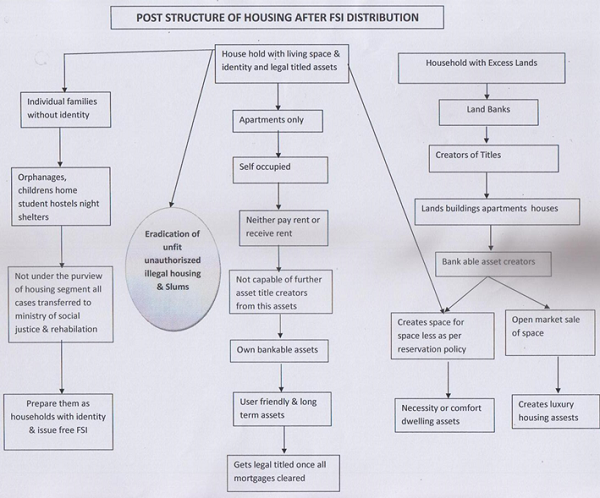 Post Structure of Housing After FSI Distribution