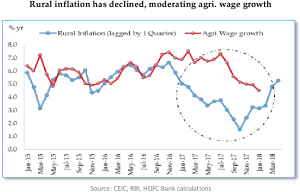 Rural inflation has declined, moderating agri. wage growth