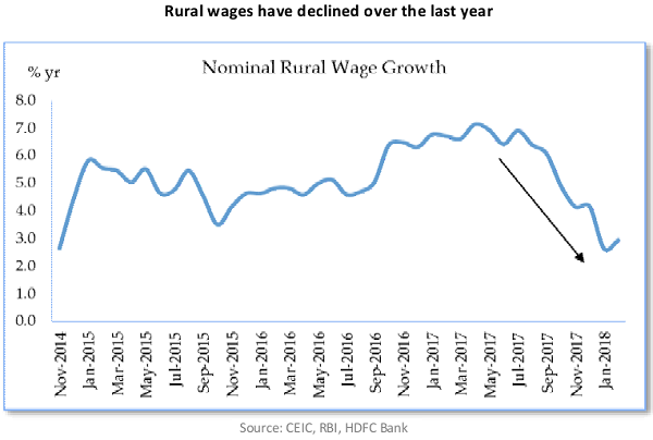 Rural wages have declined over the last year