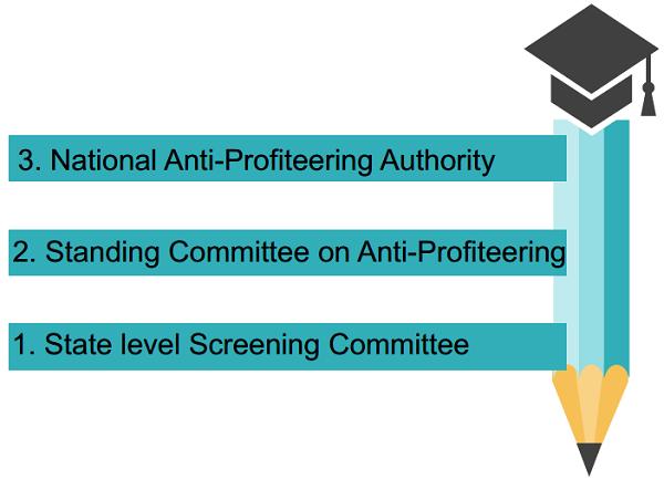 Anti-Profiteering Structural Framework