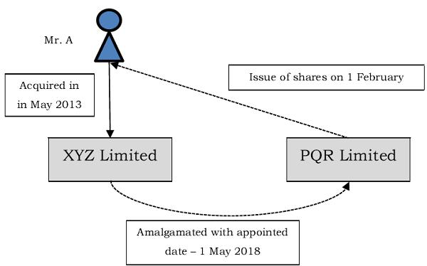Case of shareholder of merging company