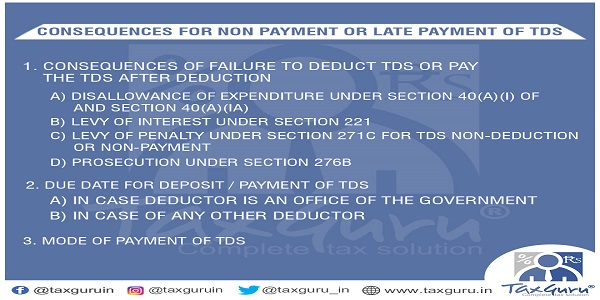 Consequences for Non Payment or Late Payment of TDS | TaxGuru