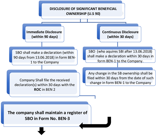 Diagrammatic presentation of Compliances under Sec. 90 and SBO Rules, 2018