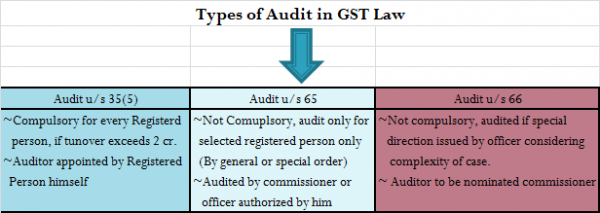 Types of Audit in GST Law