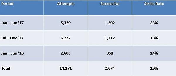 IBBI Exam Success Rate