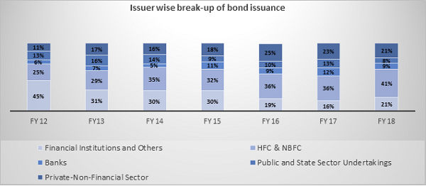 Issuer wise break-up of bond issuance