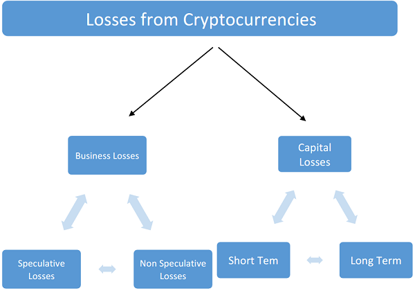 how to carry forward capital losses