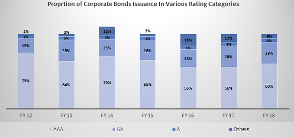 Proprtion of Corporate Bonds Issuance in Various Rating Categories