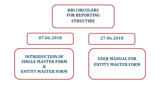 RBI Circulars For Reporting Structure