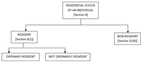Residential Status of an Individual under the Income Tax Act