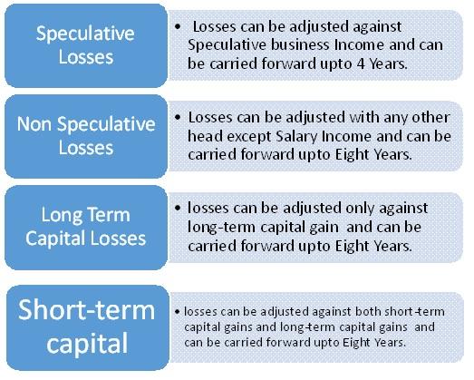 Speculative / Non Speculative Losses
