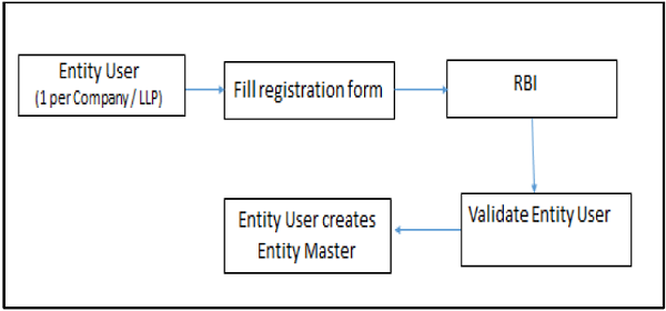 Schematic representation of Entity User Registration and Entity Master