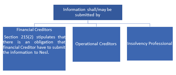 Information Utility under IBC - PIC 2