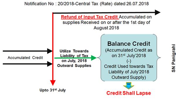 Accumulaed Credit