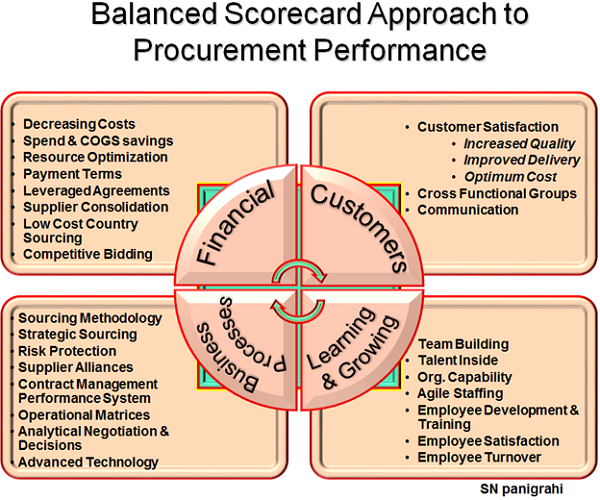 Balanced Scorecard Approach to Procurement Performance